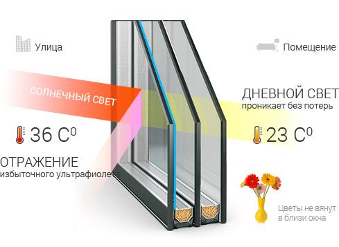 тонировка стеклопакетов окон в доме